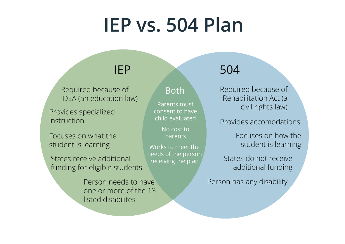 Image result for iep 504 venn diagram