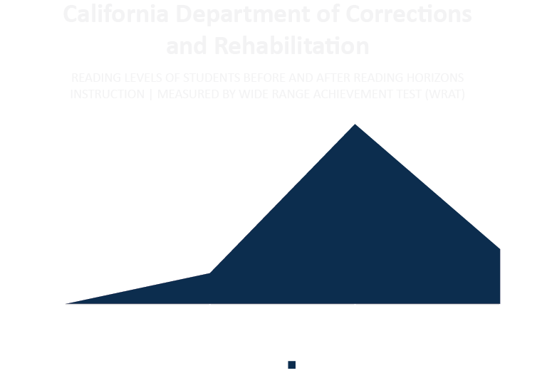 corrections-literacy-research-results